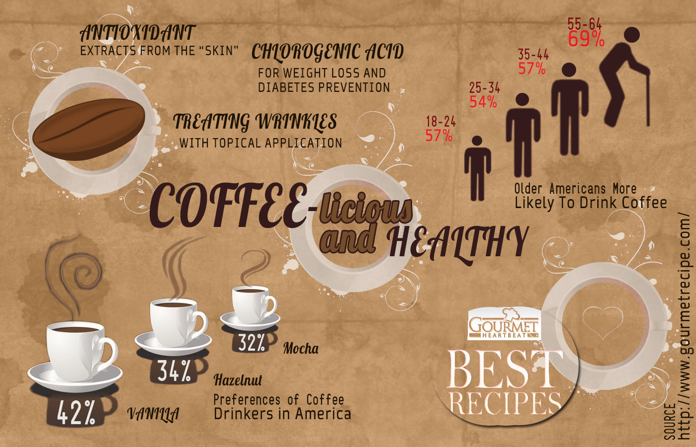 Coffee and health